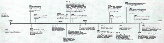 The timeline of the Ottoman empire is a zoomed outlook on what really ...